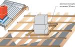 Как изолировать трубу дымохода и заделать щель между трубой и крышей — фото, видео