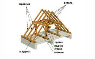 Двухскатная крыша своими руками — пошаговая видео инструкция (фото, схема, план)