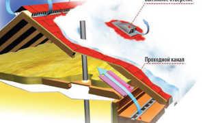 Вентиляция на крышу дома: элементы для кровли, воздуховоды системы, кровельная вытяжка