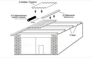 Ремонт крыши гаража своими руками, материал для кровли гаража (фото, видео)