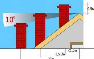 Как вывести дымоход через крышу, высота дымохода — фото, видео