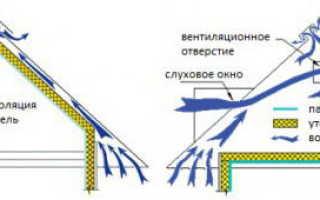 Вентиляционный выход для металлочерепицы — фото и видео обзор