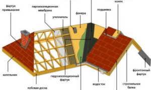 Конструкция вальмовой крыши — устройство и чертежи (фото, видео)