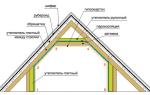 Какой утеплитель для мансардной крыши лучше выбрать – фото, видео