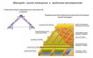 Расчет мансардной крыши – как рассчитать площадь (онлайн калькулятор)