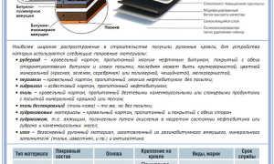 Материалы для мягкой кровли и крыши — виды и особенности (фото, видео)