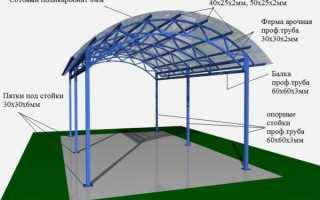 Какой поликарбонат лучше для навеса: как выбрать материал для дачи