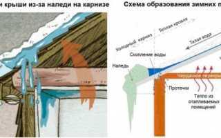 Что делать если протекает крыша, устранение протечек кровли (видео инструкция и фото)