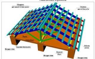 Наслонные стропила (конструкция и узлы), как рассчитать и закрепить наслонные стропила (видео, фото)