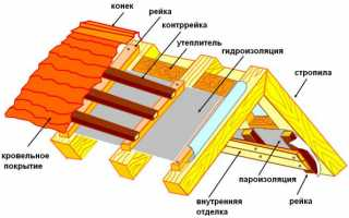 Укладка пароизоляции на крыше — правила монтажа (фото, видео)