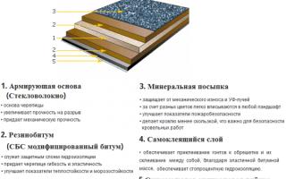 Как покрыть крышу мягкой кровлей своими руками — технология монтажа и укладки (фото и пошаговое видео)