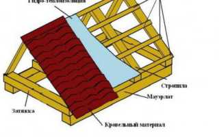 Как правильно сделать двускатную крышу для бани своими руками — пошаговое видео инструкция и фото