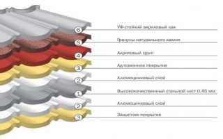 Композитная черепица – состав, плюсы и минусы, монтаж