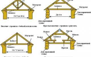 Конструкция крыши деревянного дома — ее устройство и строение (фото и видео)