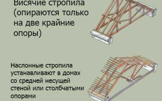 Висячие стропила крыши — конструкции, устройство и узлы (фото, видео)