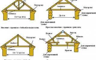 Как крепить стропила к срубу — установка и крепление (фото, видео)
