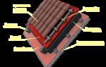 Термокровля: особенности устройства