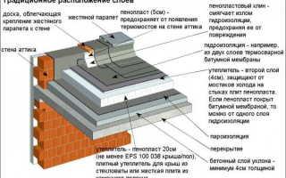 Современные кровельные материалы для покрытия плоских крыш — фото и видео обзор