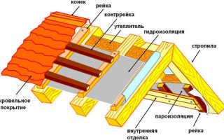 Монтаж пароизоляции кровли: пароизоляционные материалы, как правильно сделать прокладочную пленку на крыше, технология укладки кровельной пленки