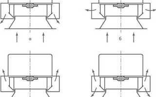 Крышный вентилятор дымоудаления, какой установить, радиальный, вытяжной, взрывозащищенный или приточный, как правильно выбрать стакан монтажа, примеры на видео+ фото