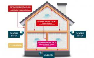 Какая пароизоляция для крыши и кровли лучше — выбор материалов (фото и видео)