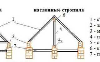 Как правильно рассчитать высоту крыши дома — фото и видео