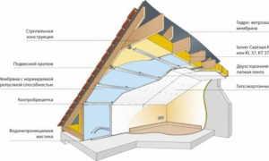 Какой выбрать утеплитель для мансардной крыши — толщина и характеристики (фото, видео-обзор)