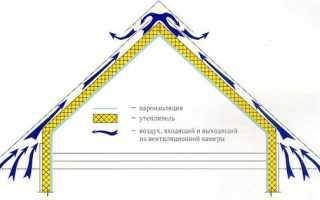 Утеплитель для крыши: технология и схема утепления, лучший материал Урса для скатной кровли