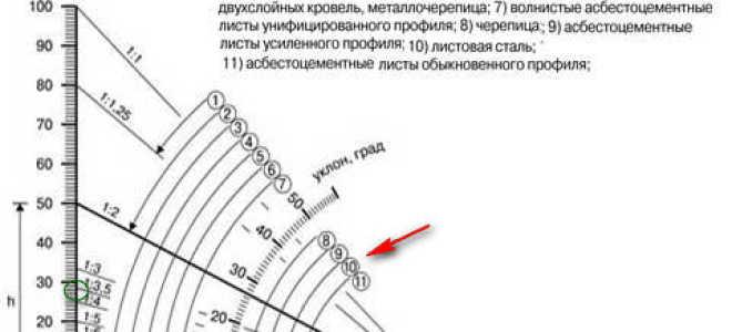 Односкатная крыша своими руками — пошаговая инструкция (фото, видео, схемы)