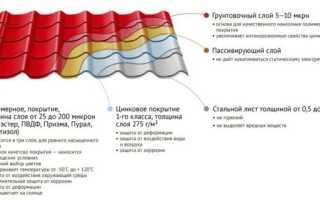 Как выбрать металлочерепицу: размеры листа (вес, ширина, толщина и длина)
