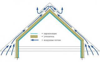 Вентиляция крыши дома, устройство вентиляционной трубы — фото и видео