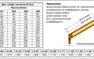 Как сделать односкатную крышу из профнастила своими руками — устройство и расчет (фото, видео)