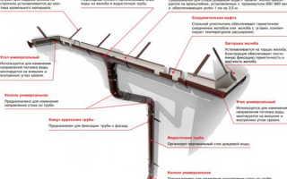 Как крепить водосток к крыше — расчет площади и уклона (фото, видео)