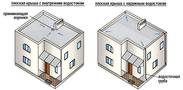 Виды водостока на плоской крыше