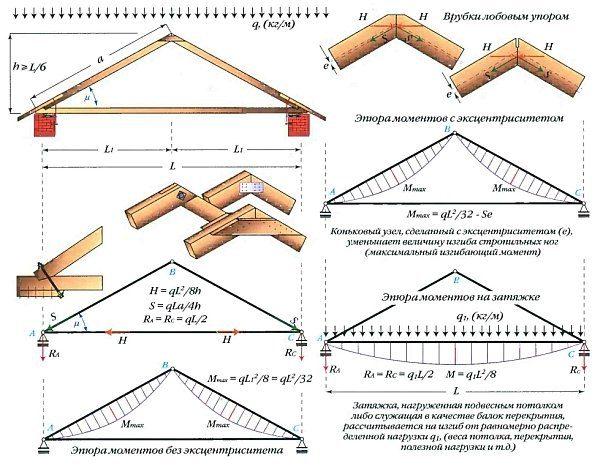 Простая трехшарнирная арка