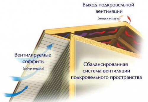 Схема нормальной циркуляции воздуха