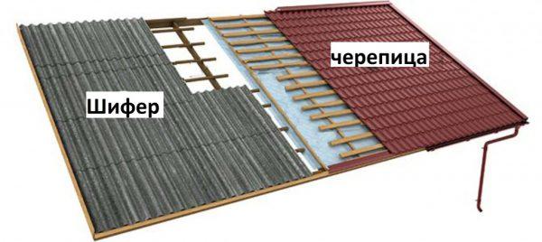 Различия обрешетки под шифер и металлочерепицу