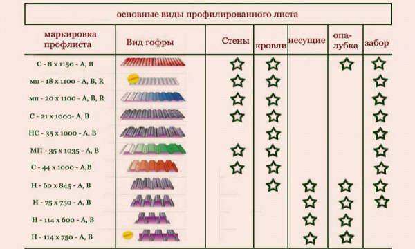 Назначение и сферы использования популярных марок профлиста