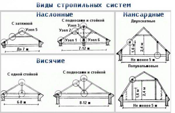 Схема видов стропильных систем мансардной крыши