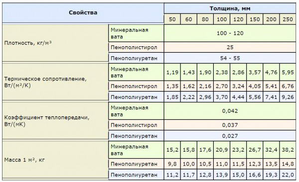 Сравнение свойств популярных утеплителей