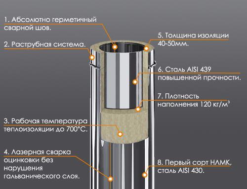 Состав двухконтурных труб