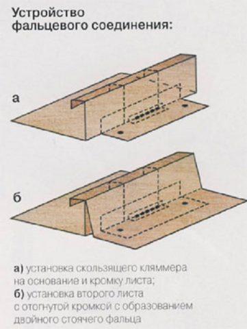 Технология создания фальцевого соединения