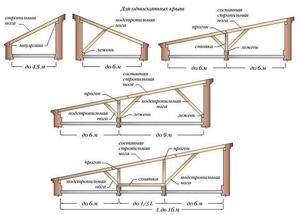 Односкатная крыша с наслонными стропилами