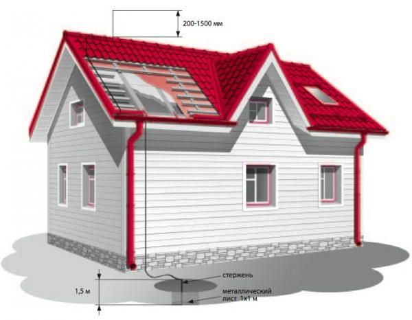 Устройство заземления крыши