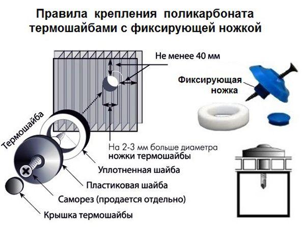 Правила крепления сотового пластика