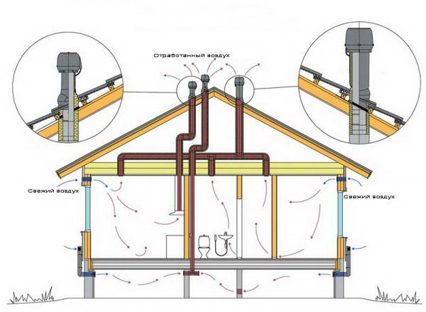 Схема вентиляции крыши из металлочерепицы