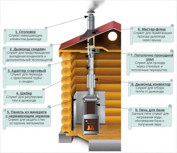 Схема дымоходной системы бани из металлических труб