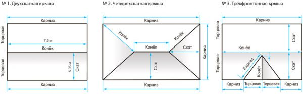Измерения конструкций разны типов