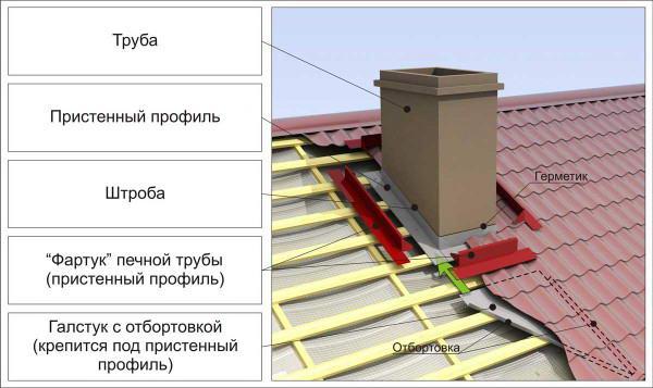 Схема выводы дымохода через крышу из профнастила