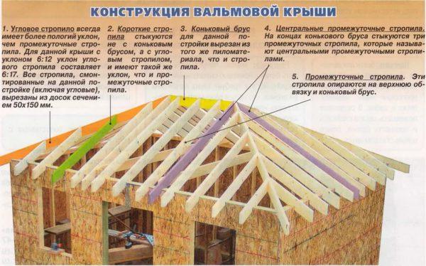 Устройство крыши конвертом